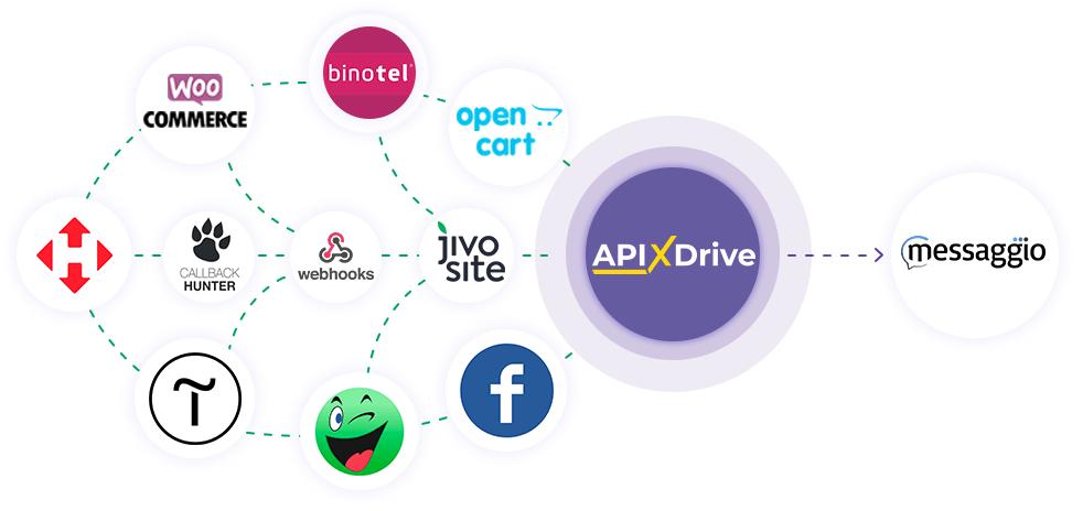 Интеграция Messaggio и ApiX-Drive