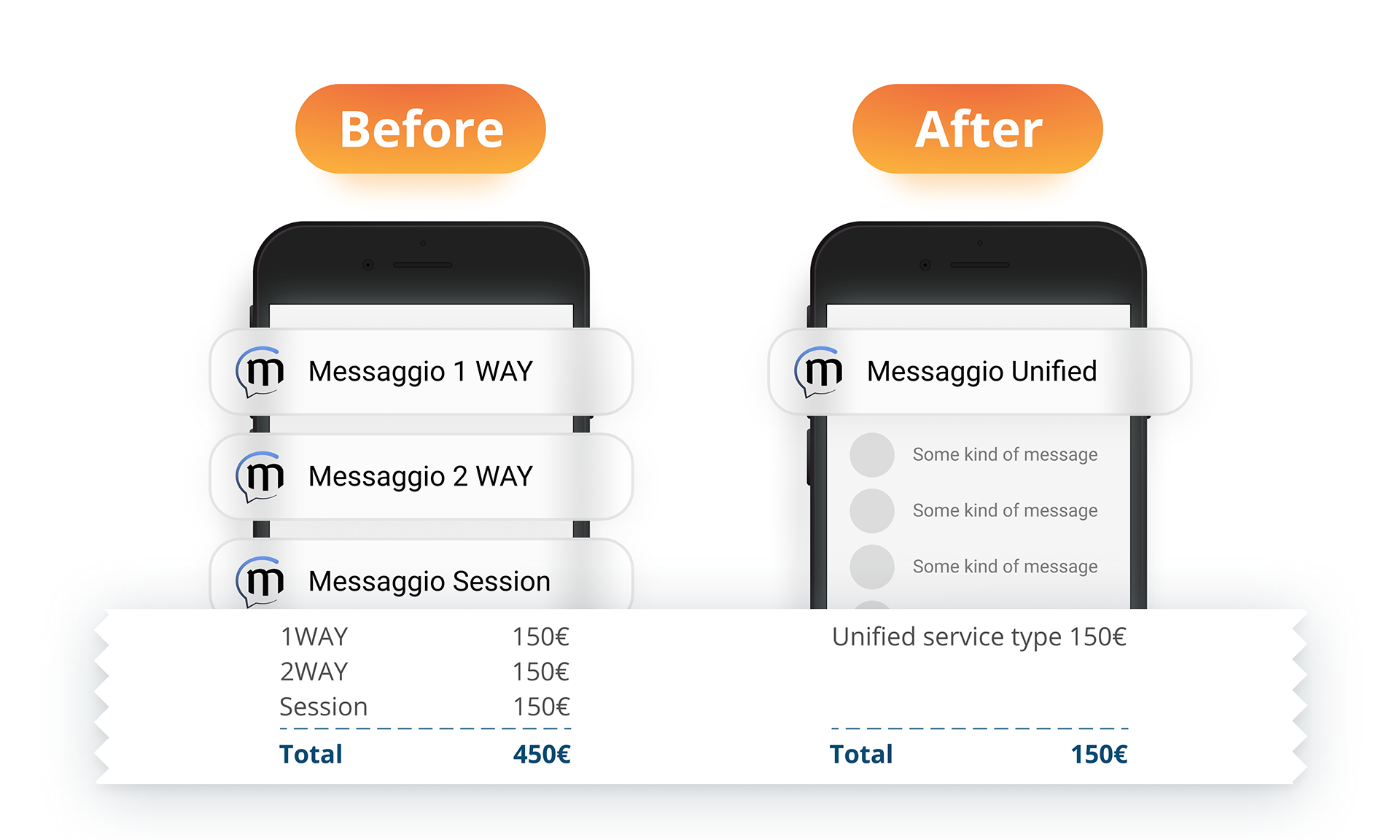 Difference between separate service types and Unified service type